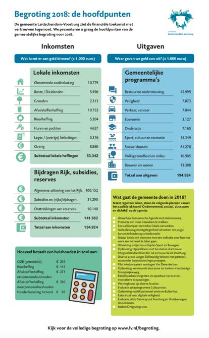Gemeente-Leidschendam-Voorburg-2018